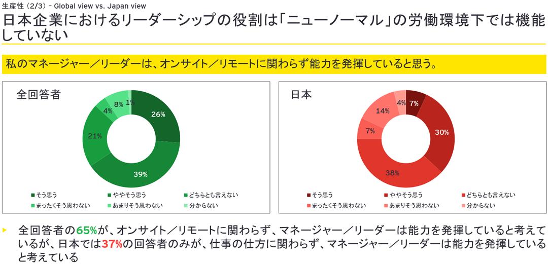 日本企業におけるリーダーシップの役割は「ニューノーマル」の労働環境下では機能していない