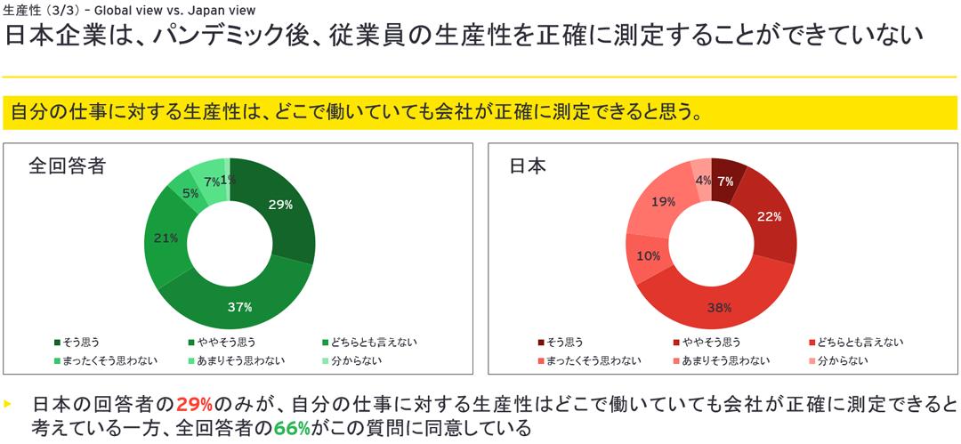 日本企業は、パンデミック後、従業員の生産性を正確に測定することができていない