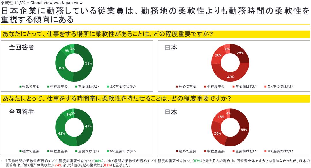 日本企業に勤務している従業員は、勤務地の柔軟性よりも勤務時間の柔軟性を重視する傾向にある