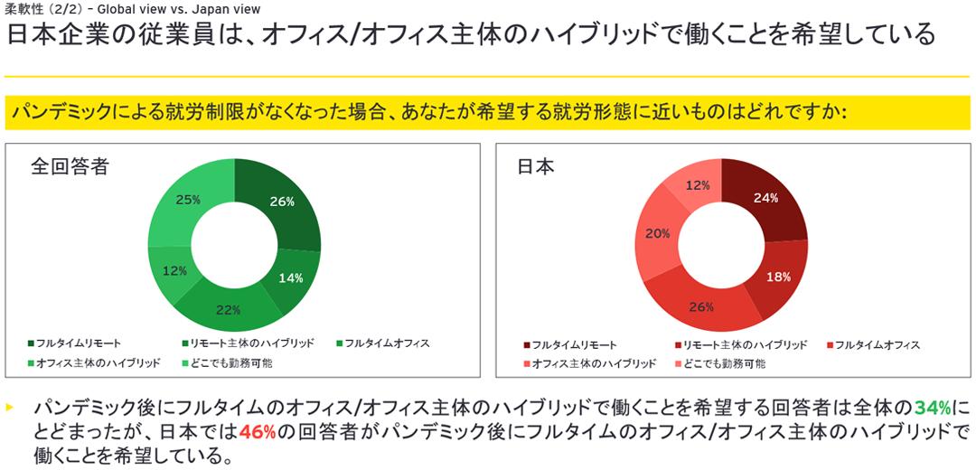 日本企業の従業員は、オフィス/オフィス主体のハイブリッドで働くことを希望している