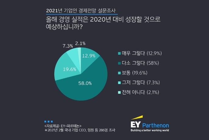 """국내 기업인 71% """"올해 경영 실적 전년 대비 성장 예상"""""""