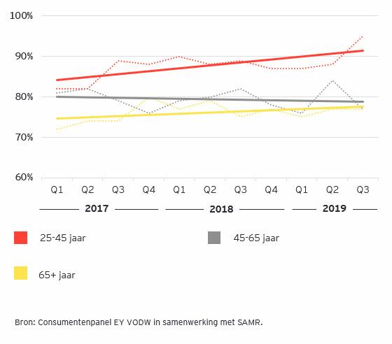 Ondanks lage rente blijft Nederland sparen