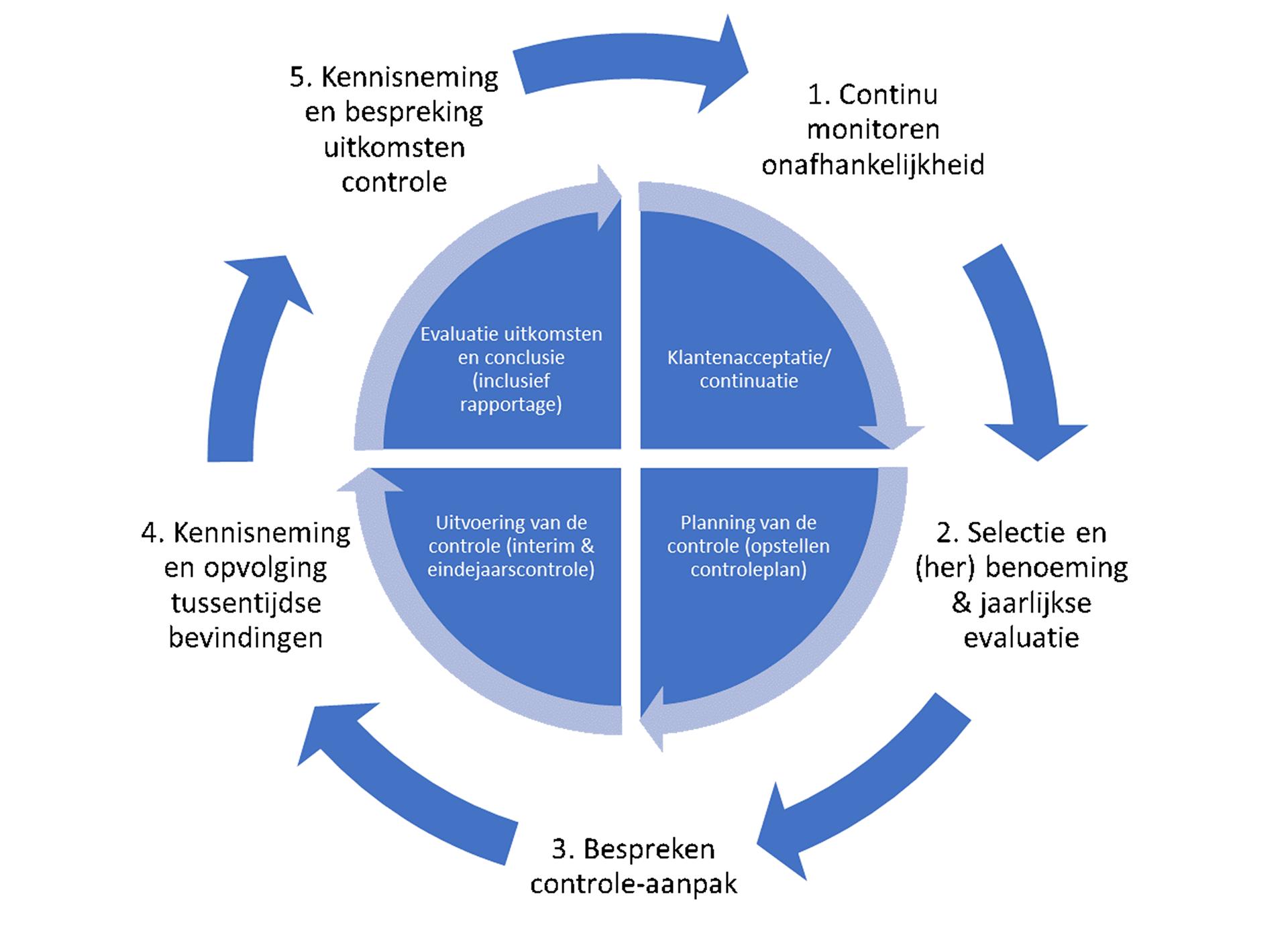 Fasen van de wettelijke controle door de accountant en de verantwoordelijkheden van de auditcommissie ten aanzien van de accountant(s)controle