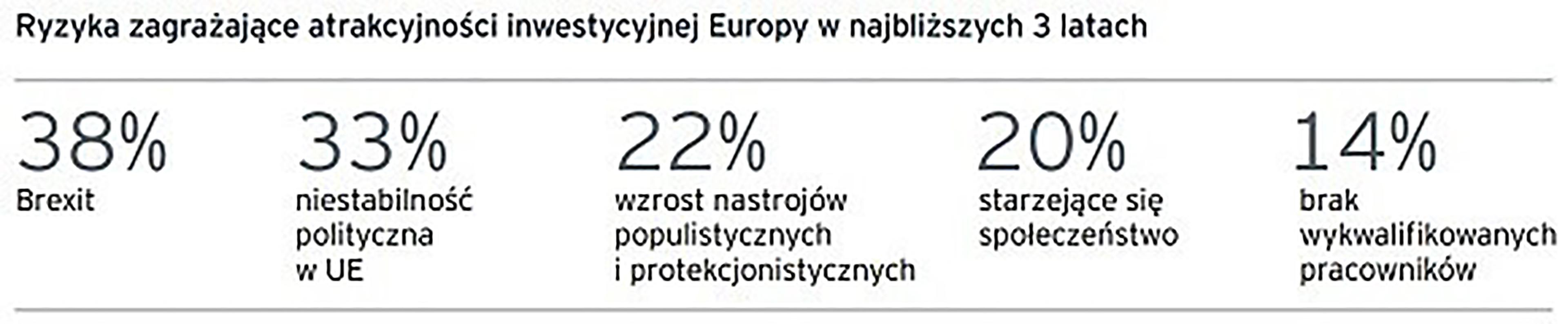 EY - raport