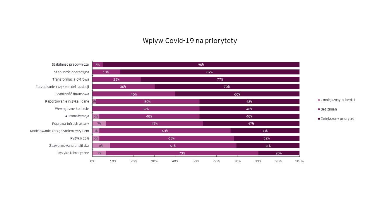 Wpływ covid-19 na priorytety