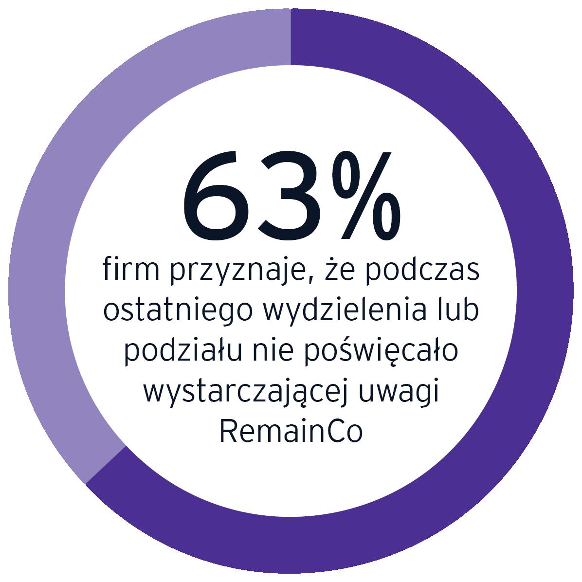 63% firm przyznaje, że