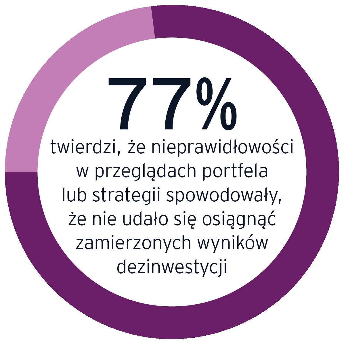 77% z nich twierdzi, że nieprawidłowościw przeglądach portfela