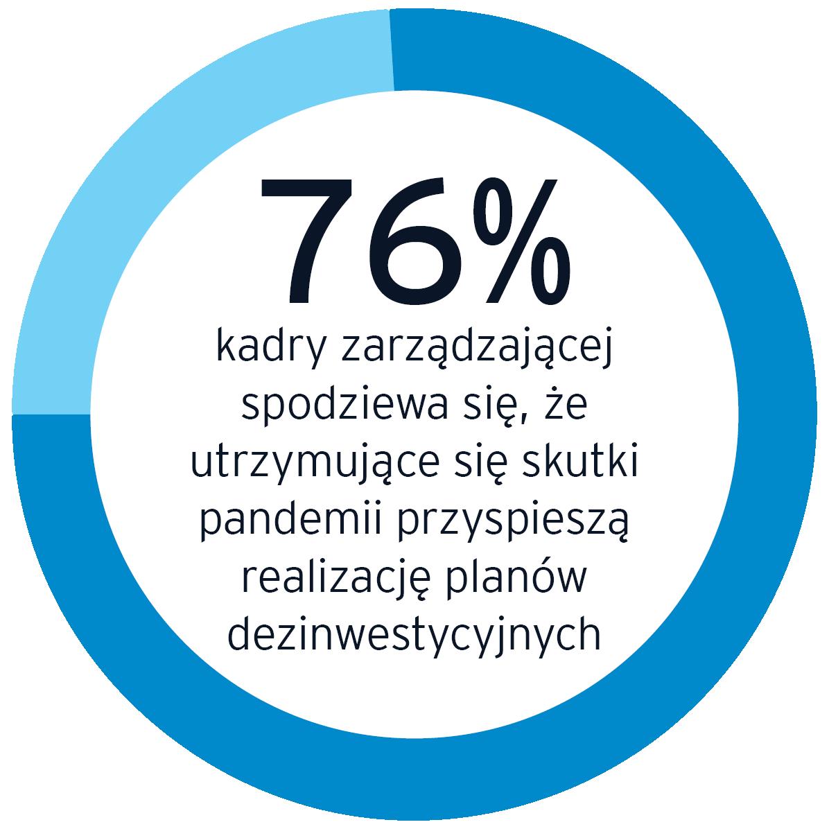 76% kadry zarządzającej spodziewa się,