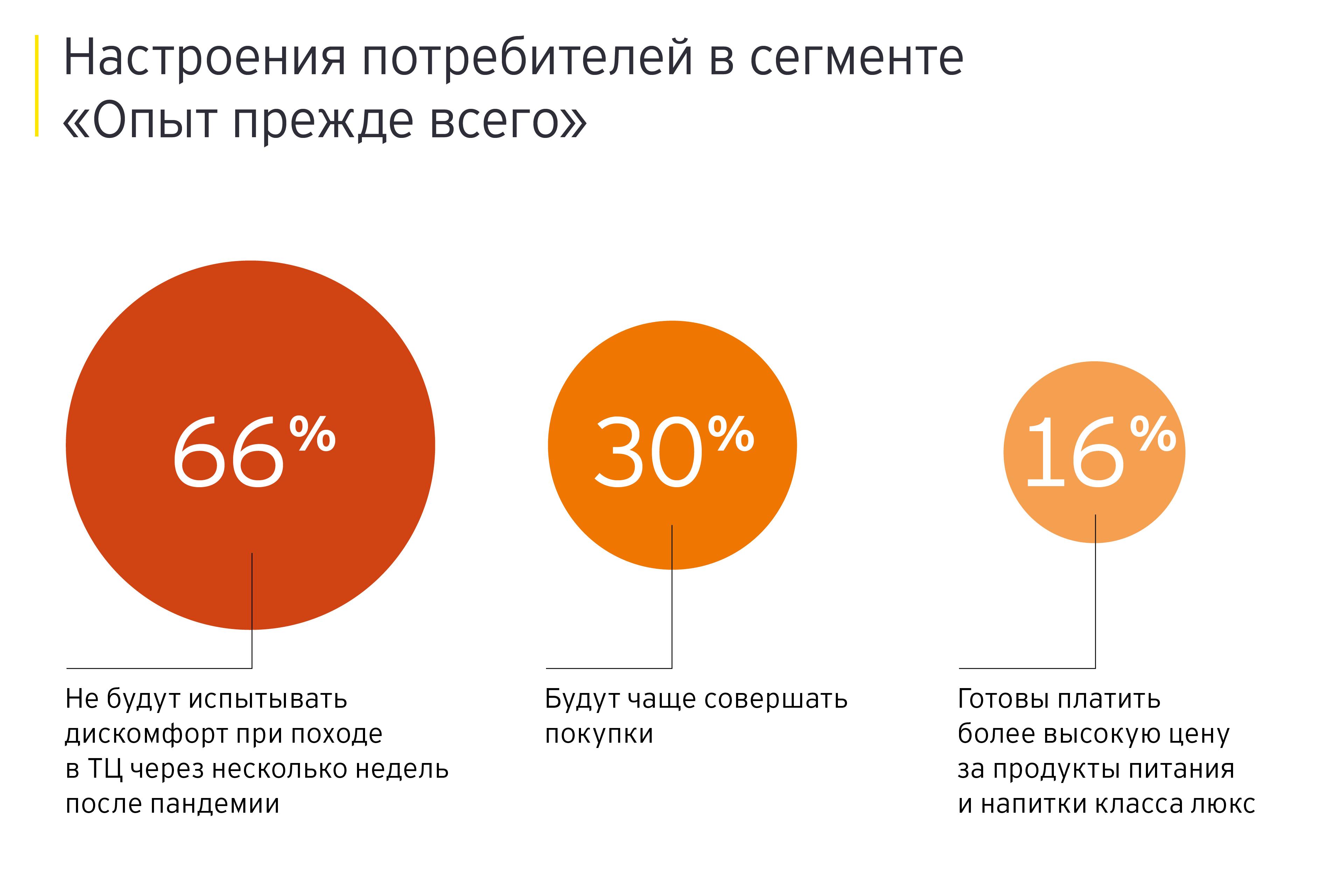 Настроения потребителей в сегменте «Опыт прежде всего»