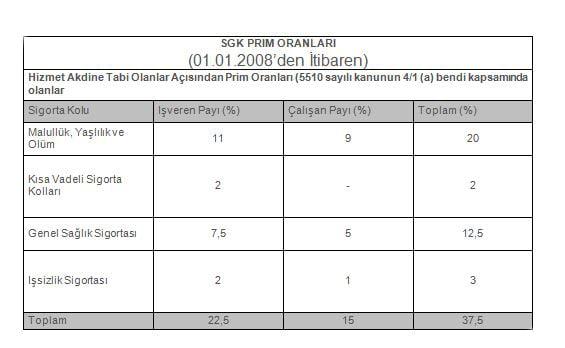 Tablo: SGK prim oranları