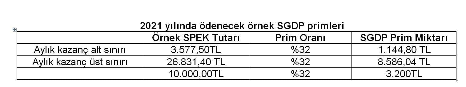 Tablo: 2021 yılında ödenecek örnek SGDP primleri