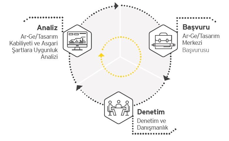 Ar-Ge ve Tasarım Merkezi Yol Haritamız