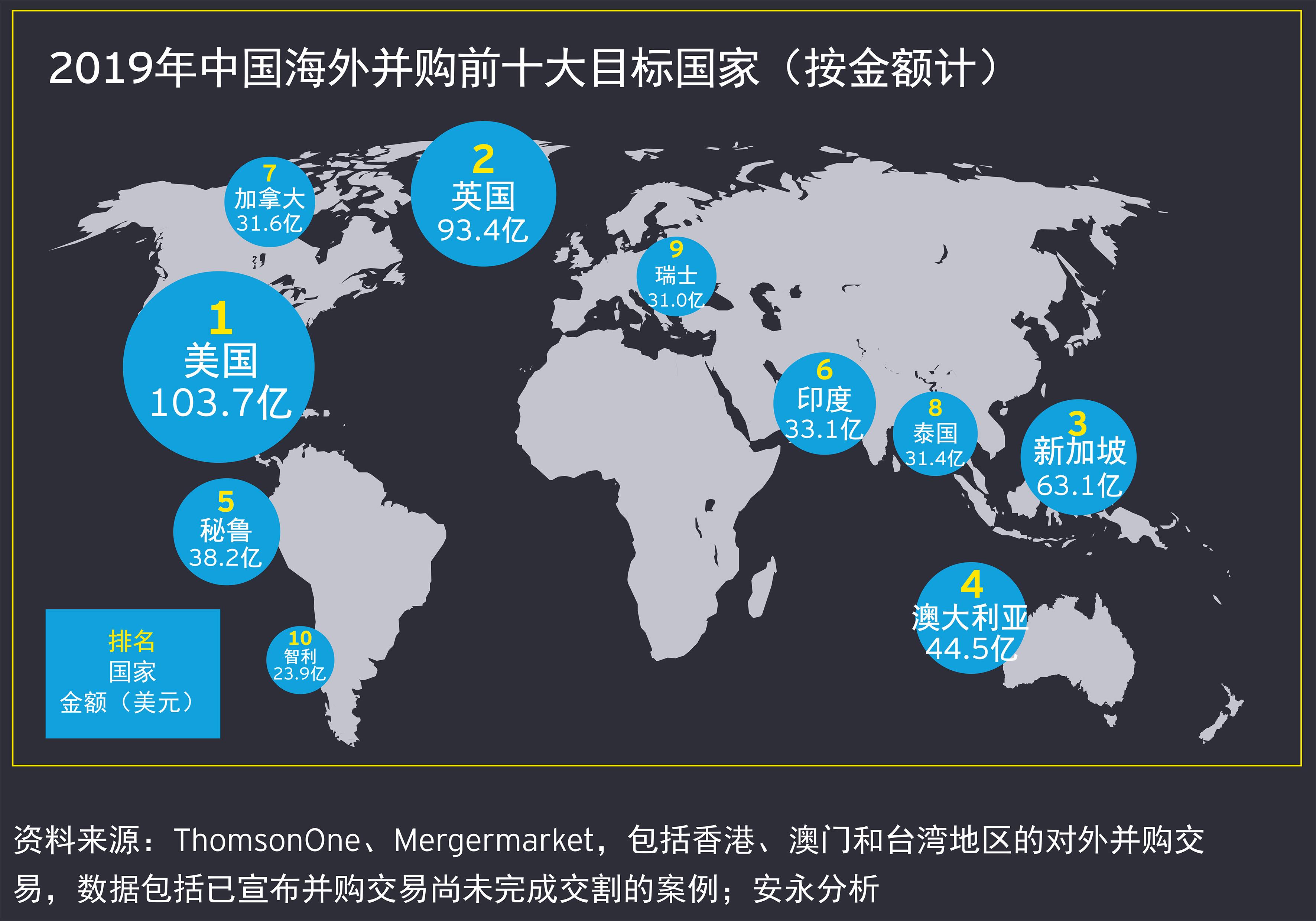 2019年全年 中国海外投资概览