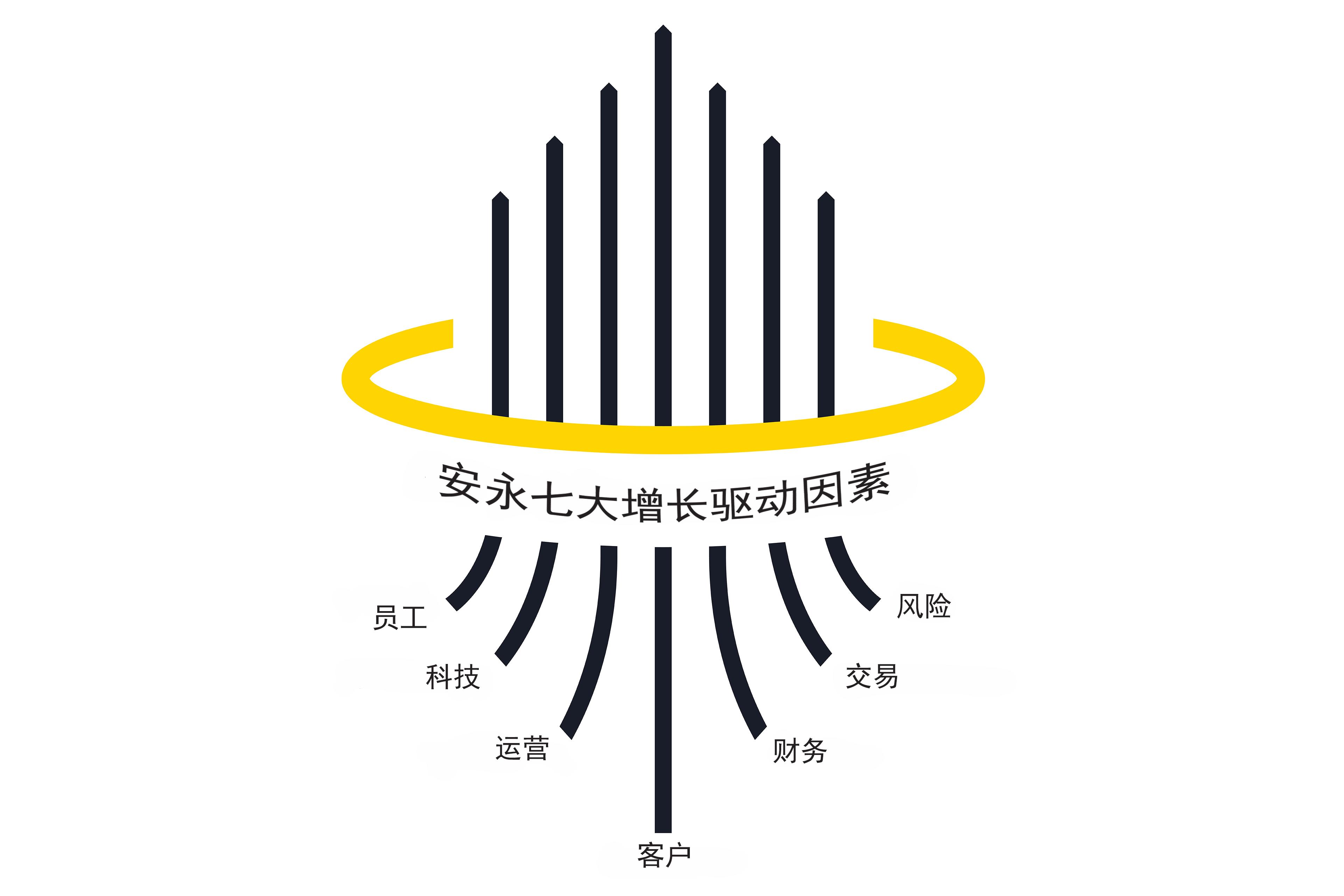 安永七大增长驱动因素