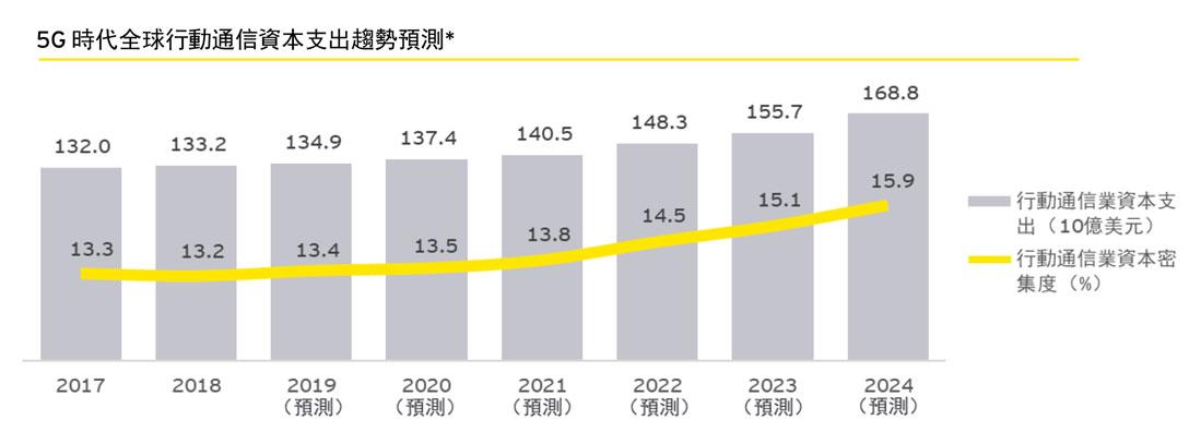 5G時代全球行動通信資本支出趨勢預測